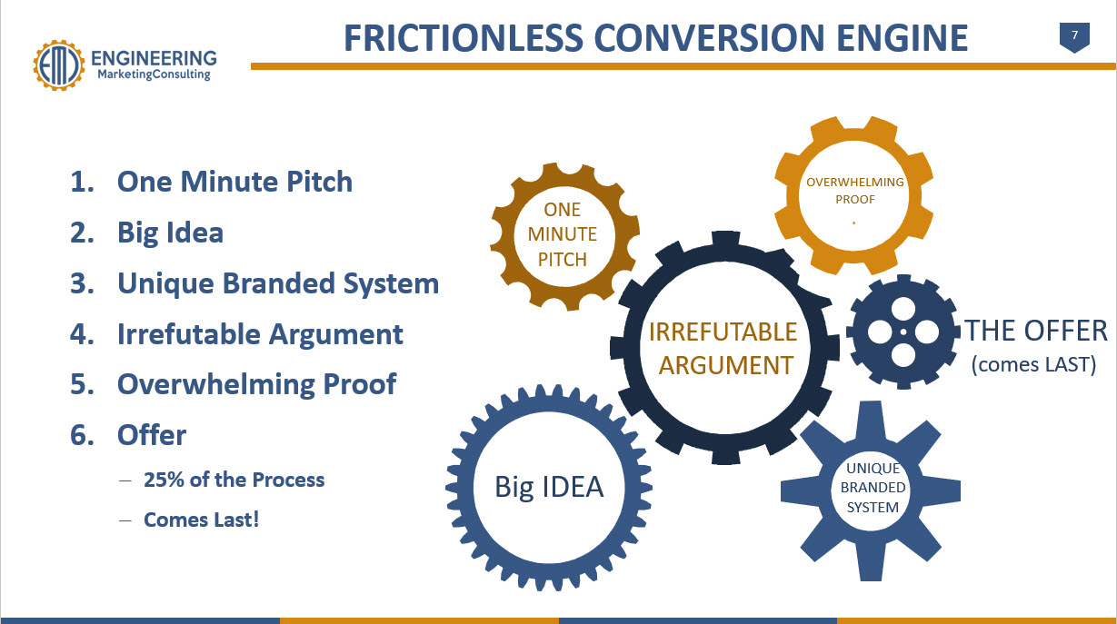 Frictionless Conversion Engine